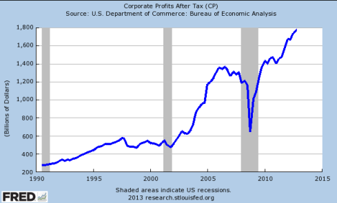 US-corporate-profits-after-tax-1990-to-2013 (1)